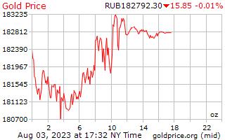 1 ngày vàng giá cho một Ounce trong Rúp Nga