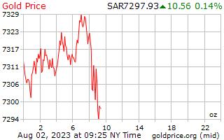1 天黄金价格每盎司沙特阿拉伯里亚尔