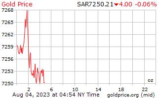 サウジアラビア リヤルのオンスあたり 1 日ゴールドの価格