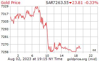 1 día de oro precio por onza en Arabia Saudita Riyals