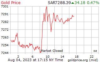 1 день золото цена за унцию в риялах Саудовской Аравии