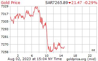1 dag goud prijs per Ounce in Saoedi-Arabië Riyalen