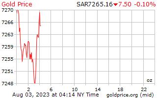 1 Day Gold Price per Ounce in Saudi Arabian Riyals