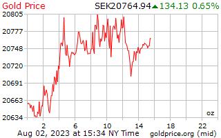 1 dag goud prijs per Ounce in Zweedse Krona