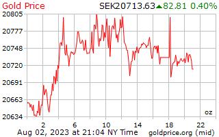 1 Day Gold Price per Ounce in Swedish Krona
