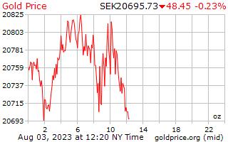 1 день золото цена за унцию в шведских кронах