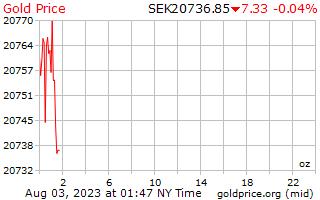 سعر الذهب يوم 1 للأونصة في الكرونا السويدية