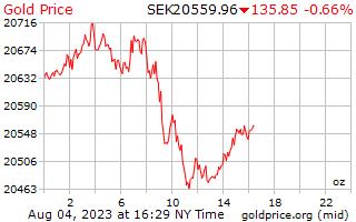 1 dia de ouro preço por onça em coroa sueca