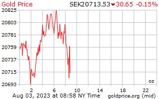 1 día de oro precio por onza en sueca