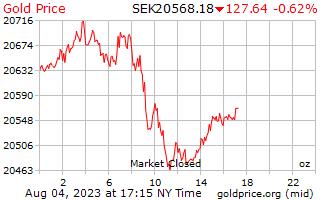 1 天黃金價格每盎司的瑞典克朗