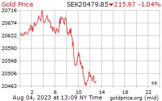 1 일 골드 스웨덴 크로나에 온스 당 가격