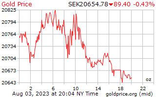 スウェーデン ・ クローナのオンスあたり 1 日ゴールドの価格