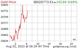 1 יום זהב המחיר לאונקיה ב כתר שוודי