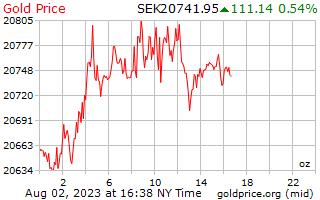 1 hari emas harga per auns dalam Krona Sweden