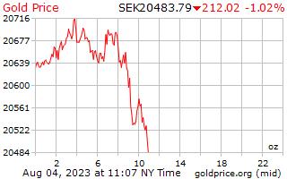 1 ημέρα χρυσός τιμή ανά ουγγιά σε σουηδική κορώνα