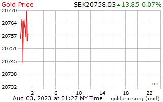 1 दिन सोने की कीमत प्रति औंस में स्वीडिश क्रोना