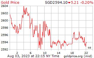 1 dag goud prijs per Ounce in Singaporese Dollars