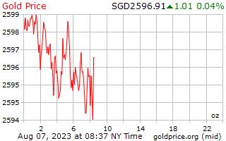 1 dia de ouro preço por onça em dólares de Singapura