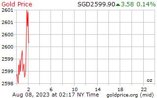 1 ημέρα χρυσός τιμή ανά ουγγιά σε δολάρια Σιγκαπούρης