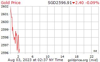 1 יום זהב המחיר לאונקיה ב דולר סינגפורים