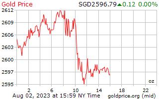 1 Tag Gold Preis pro Unze in Singapur-Dollar