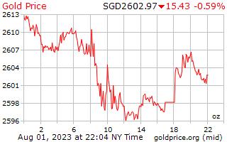 1 hari Gold Harga per ons dalam dolar Singapura