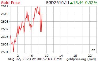 1 天黄金价格每盎司在新加坡美元