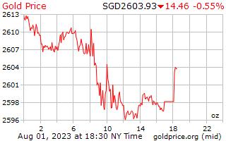 1 día de oro precio por onza en dólares de singapurenses