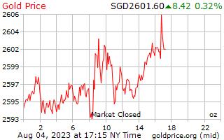 1 journée d'or prix par once en Dollars Singapouriens