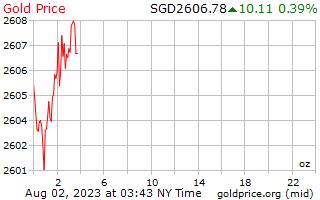 1 दिन सोने की कीमत प्रति औंस सिंगापुर डॉलर में