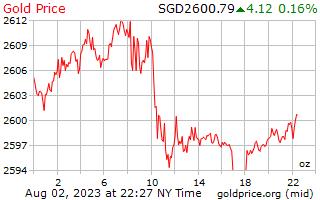 1 день золото цена за унцию в сингапурских долларах