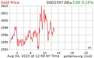 1 hari emas harga per auns dalam dolar Singapura