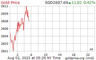 سعر الذهب يوم 1 للأونصة بالدولار السنغافوري