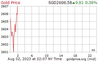 1 天黃金價格每盎司在新加坡美元