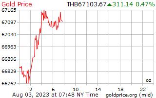 1 天黄金价格每盎司在泰铢