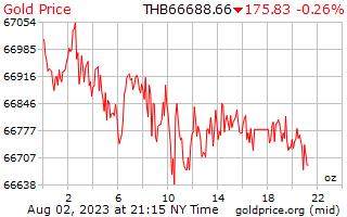 1 dag goud prijs per Ounce in Thaise Baht