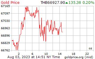سعر الذهب يوم 1 للأونصة بالبات التايلندي