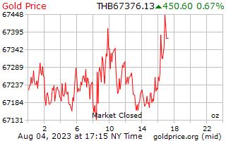 1 天黃金價格每盎司在泰銖
