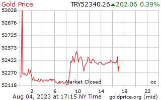 1 天黃金價格每盎司在土耳其里拉