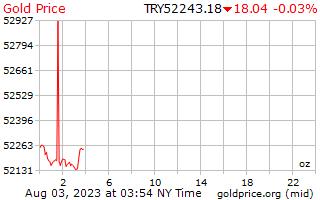 1 hari Gold Harga per ons di Lira Turki