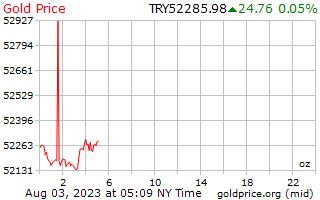 1 hari emas harga per auns dalam Lira Turki