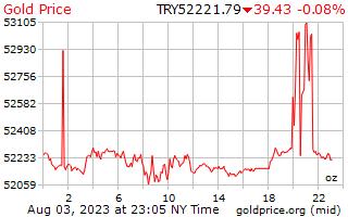 1 ngày vàng giá cho một Ounce trong Lia Thổ Nhĩ Kỳ