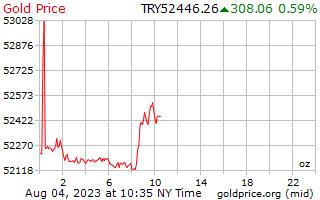 1 Tag Gold Preis pro Unze in türkische Lira