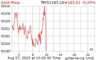 トルコリラのオンスあたり 1 日ゴールドの価格