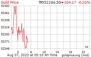 1 día de oro precio por onza en Lira turca