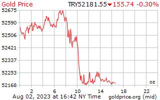 1 dag goud prijs per Ounce in Turkse Lira