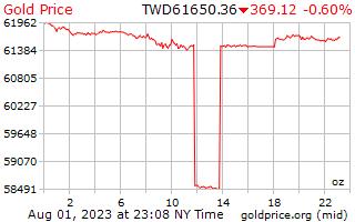 1 天黃金價格每盎司在臺灣新美元