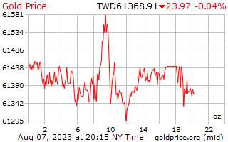 سعر الذهب يوم 1 للأونصة في دولار تايواني جديد