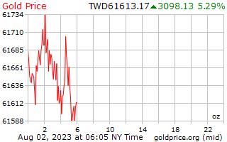 1 giorno oro prezzo per oncia in taiwanesi nuovi dollari