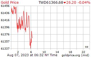1 ngày vàng giá cho một Ounce trong đô la Đài Loan mới